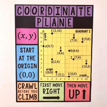This One Quadrant Coordinate Plane Poster & Handout is a must have for any 4th, 5th, or 6th Grade M