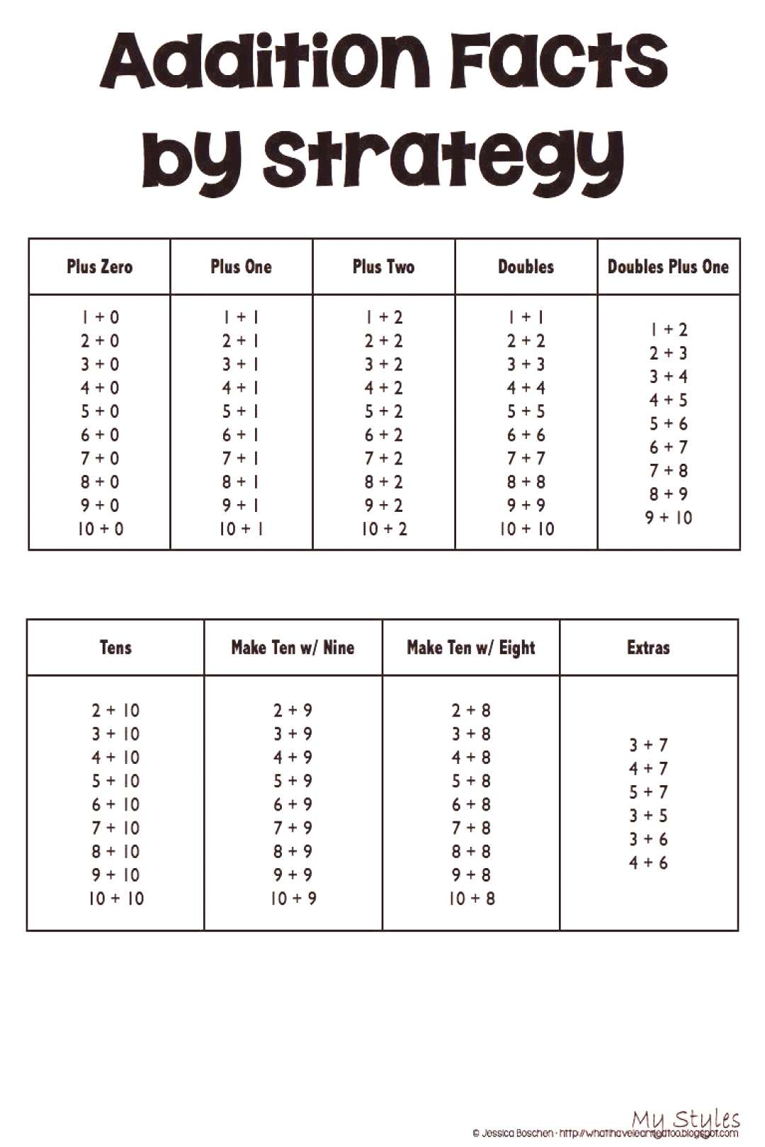 Automaticity Assessments for Addition - Subtraction Facts by Strategy • What I Have Learned